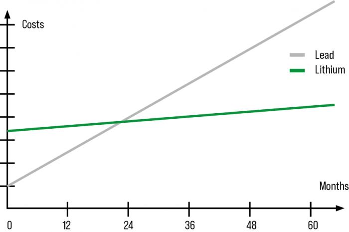 TCO line graph
